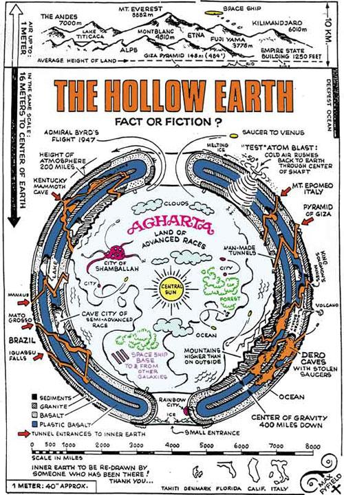 Center Of The Earth Diagram Best Secret Wiring Diagram