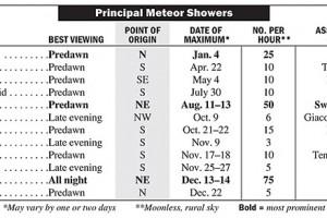 Meteor Shower Chart (2013)